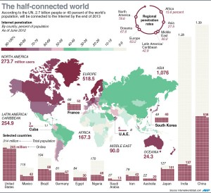 world connected